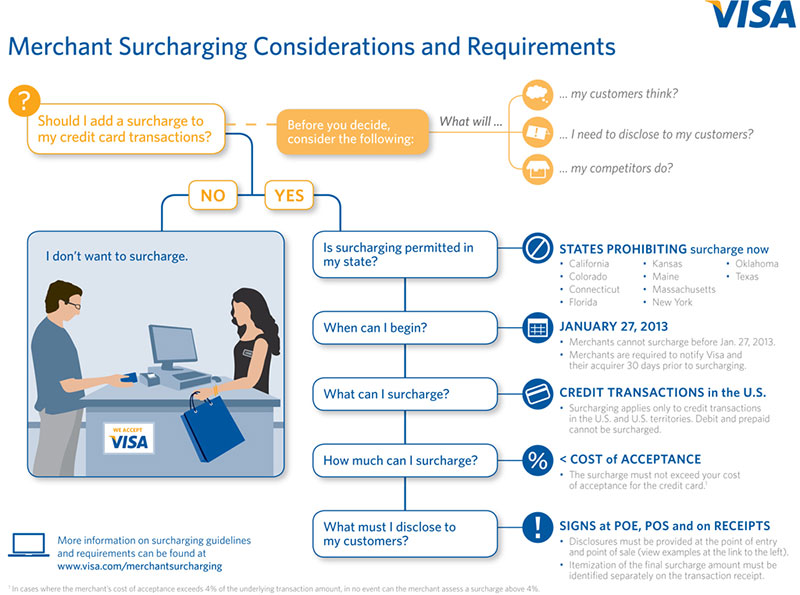 Surcharge Considerations and Requirements